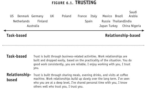The Trusting Scale, Erin Meyer, The Culture Map